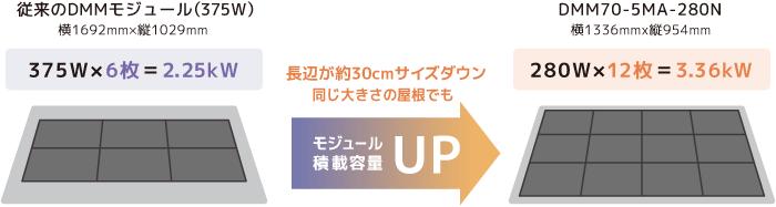 9 Bus Bar、HC technology、Tiling Ribbon (TR)