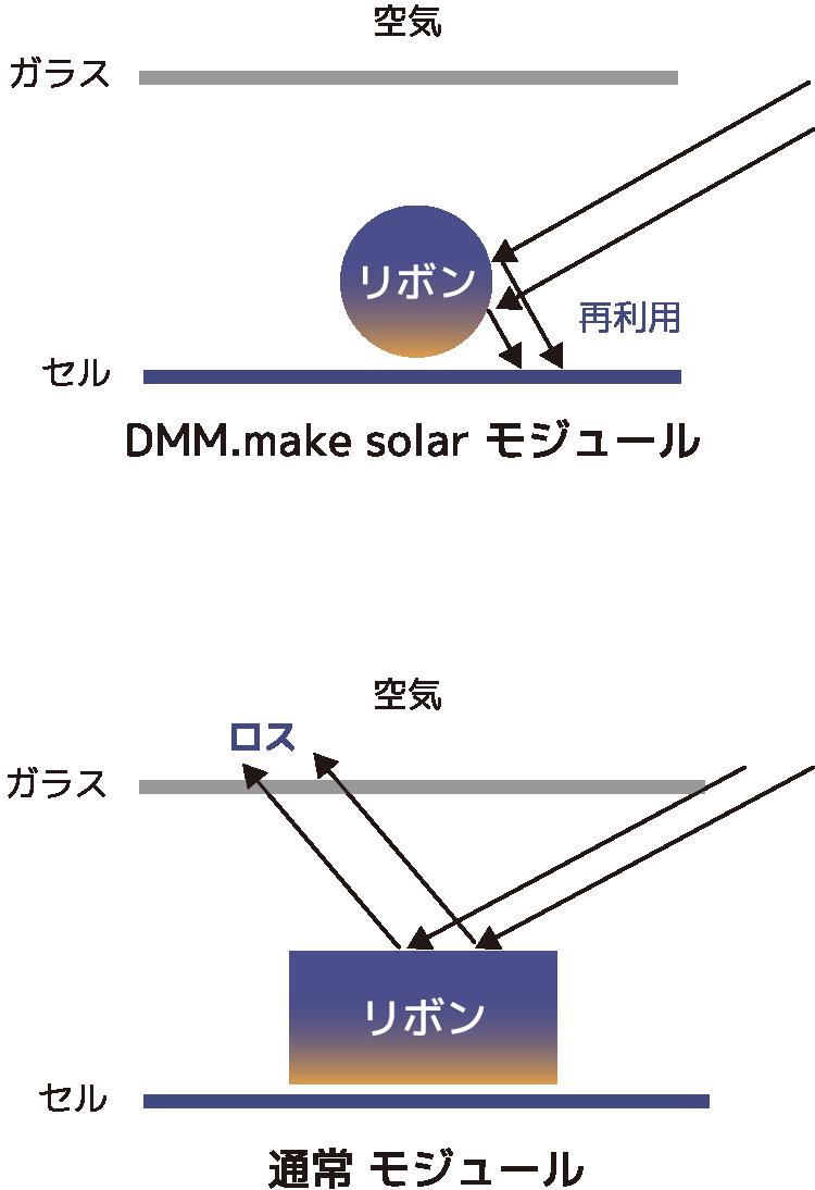 DMM.make solar モジュール、通常 モジュール