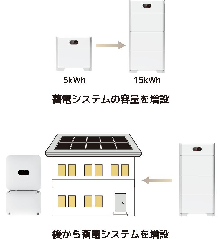 蓄電システムの容量を増設、後から蓄電システムを増設