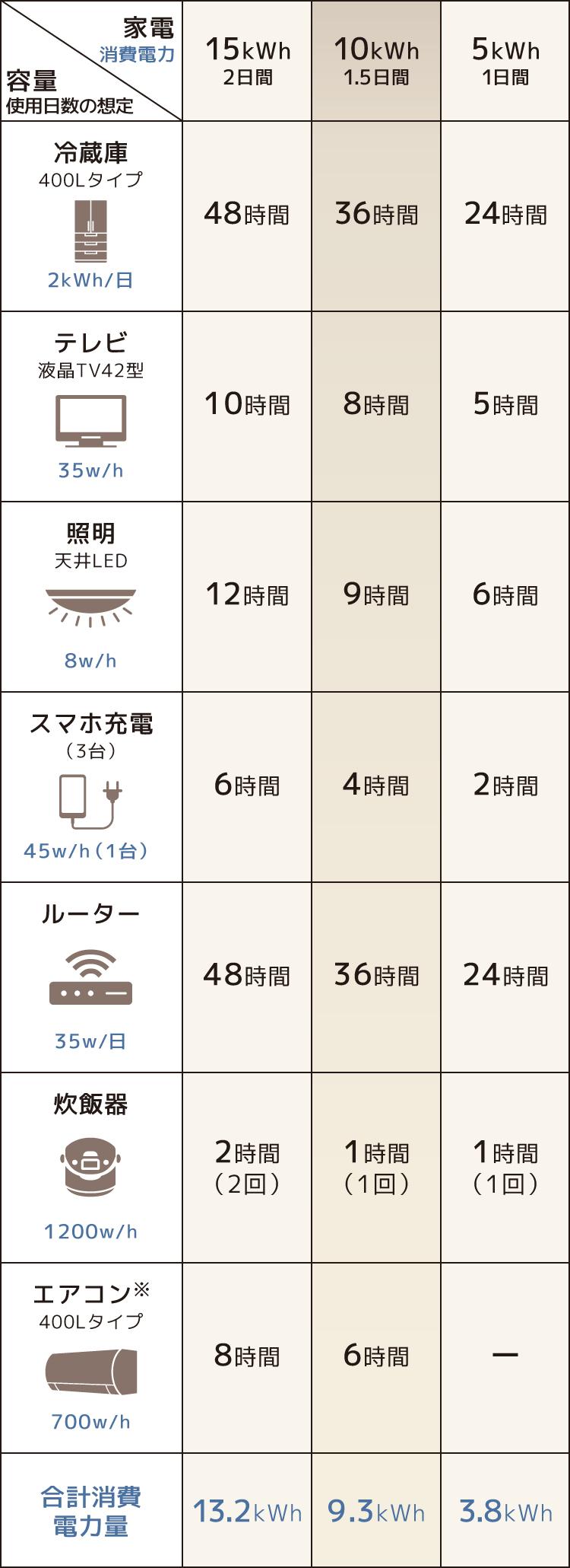 蓄電池の容量別、停電時に使える各家電の消費電力量の表